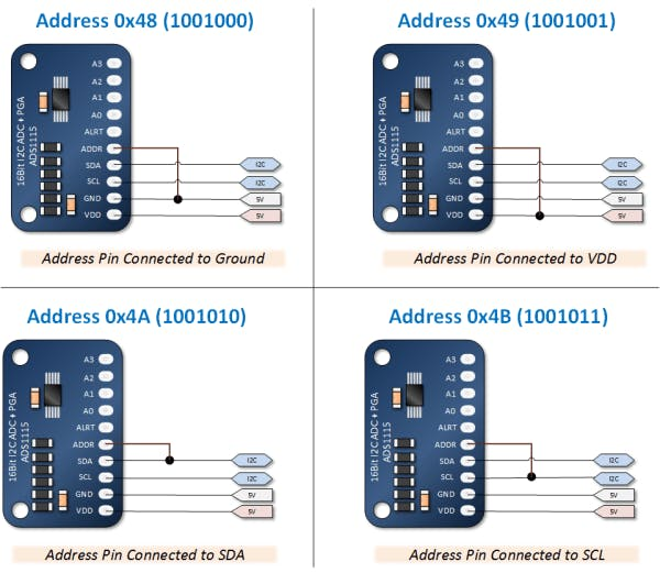 ADS1115 Module Addressing