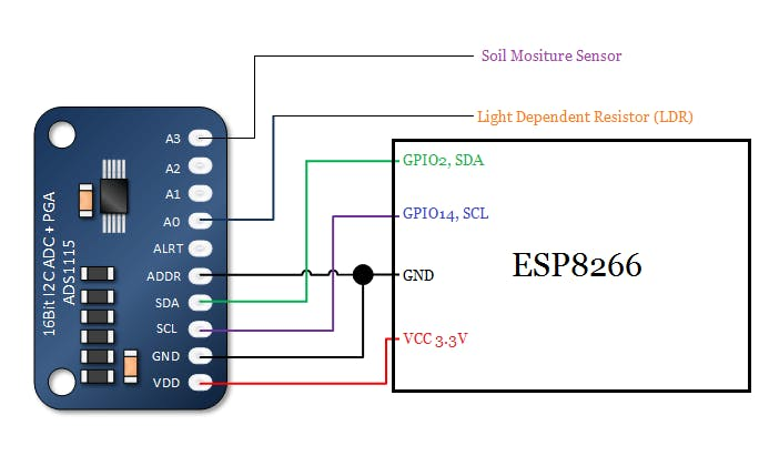 ADS1115 Interfacing with ESP8266