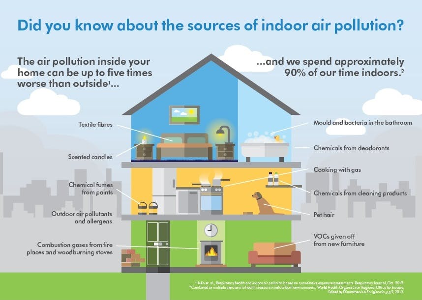 Indoor air pollution chart
