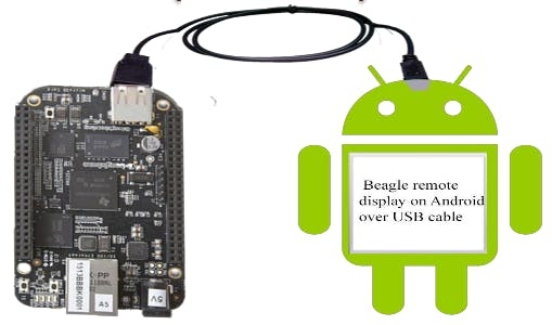 Beagle Android Remote Display