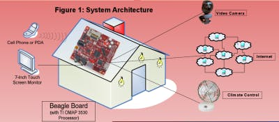 MSU ECE480 Senior Design: Home Automation HMI Demo