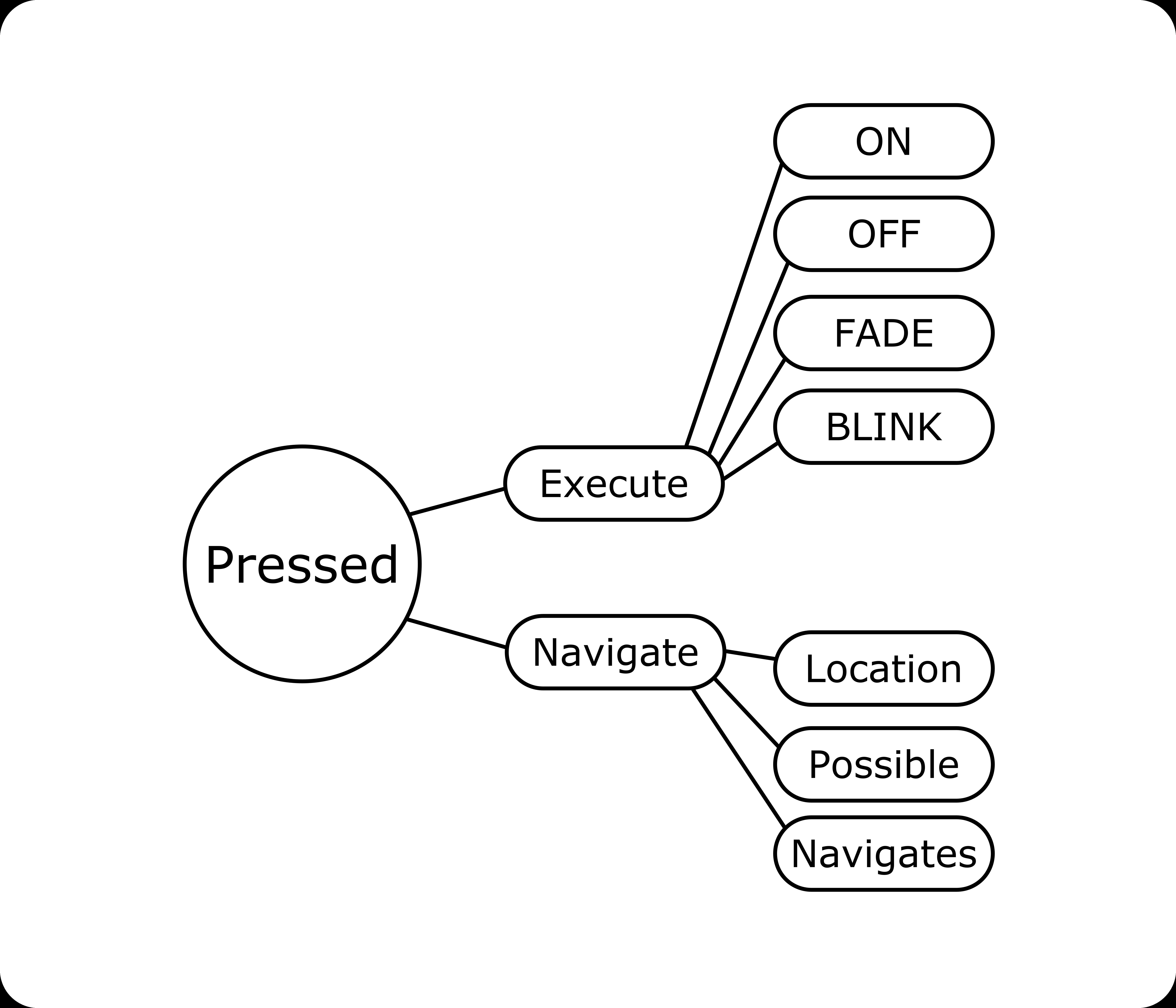 a simple arduino menu with an lcd hackster io Arduino Uno Analog to Digital Converter