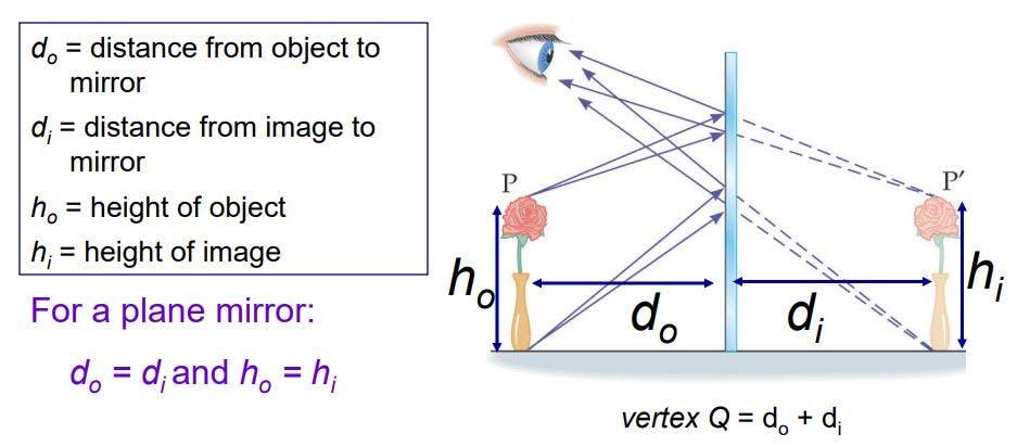 Geometrical Optics - Plane Mirror