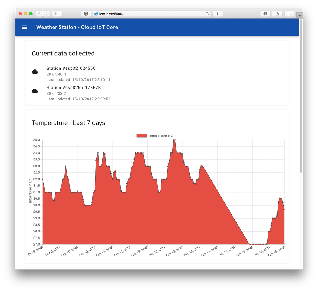 Build A WeatherStation Using Google IoT Core And MongooseOS