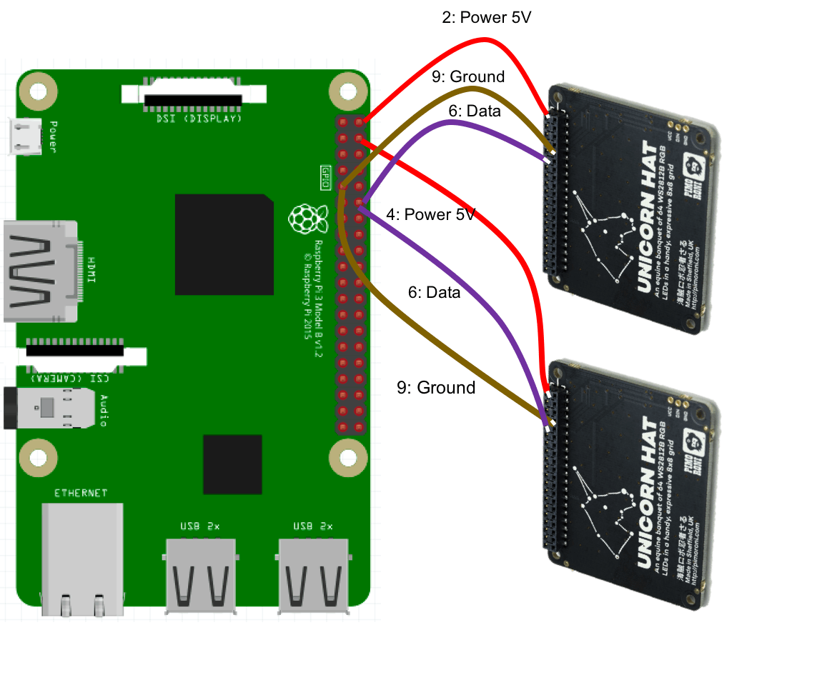 Connecting Two Unicorn HATs to a Raspberry Pi