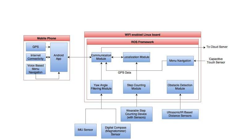 Concept level block diagram