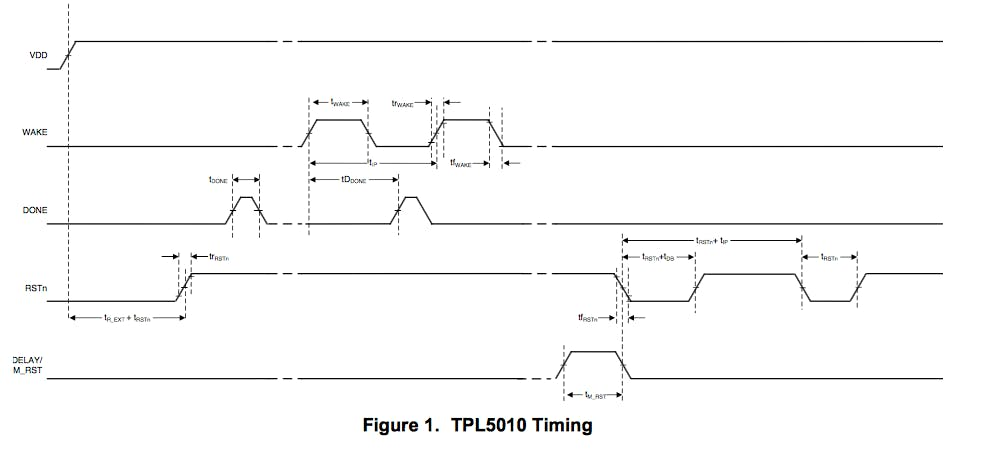 Watchdog timing diagram