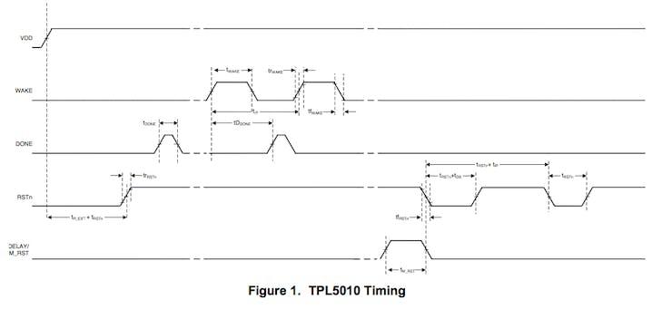 Watchdog timing diagram