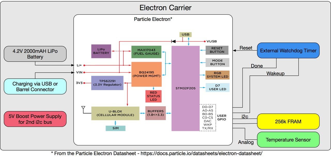 Remarkable Particle Electron Carrier For Outdoor Iot Applications Hackster Io Wiring 101 Photwellnesstrialsorg