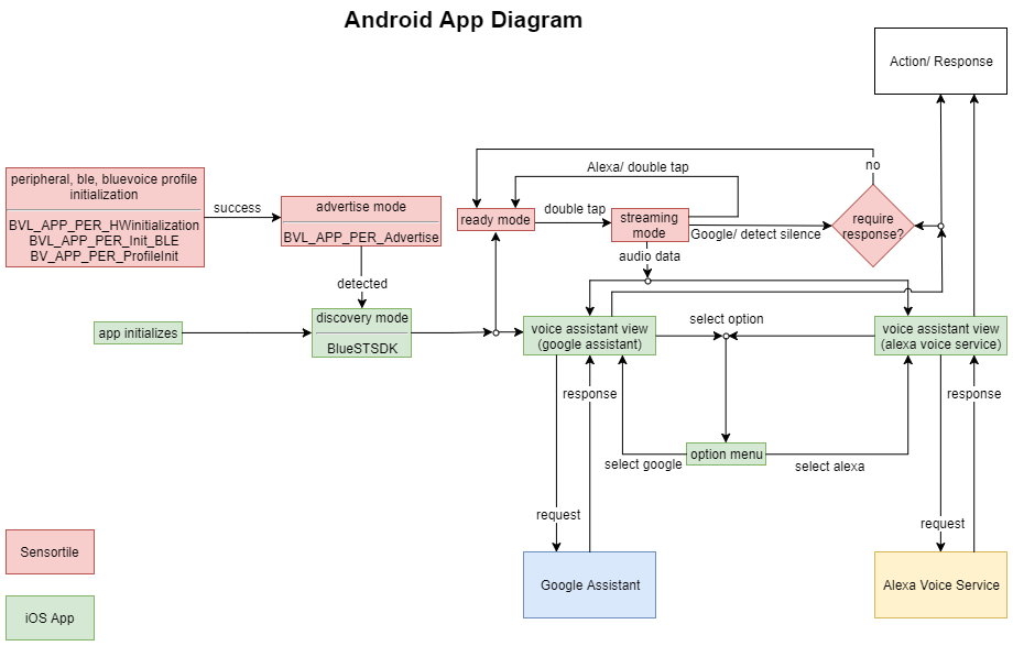 Simplified st bv link   android app diagram (1) 4pgfbsxisq
