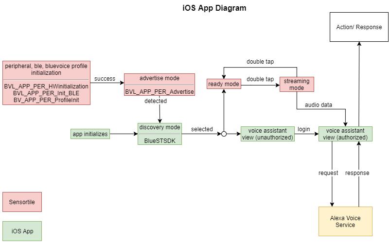 Simplified st bv link   ios app diagram (1) ug2gtrdopd