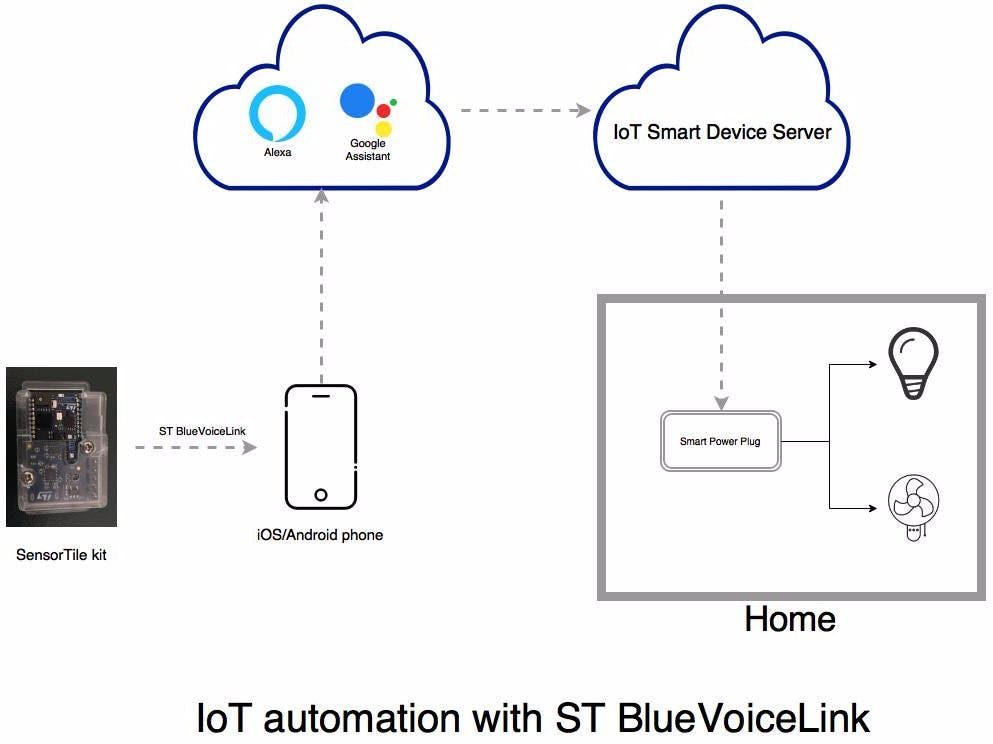 Alexa/Google-Assistant Voice/Sensor-Based IoT Automation