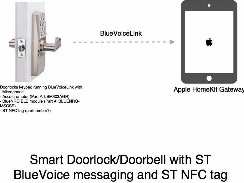 SensorTile Voice/Sensor-Based Smart Home Access Platform