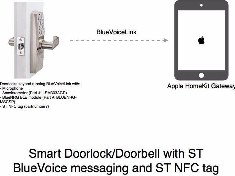 SensorTile Voice/Sensor-Based Smart Home Access Platform