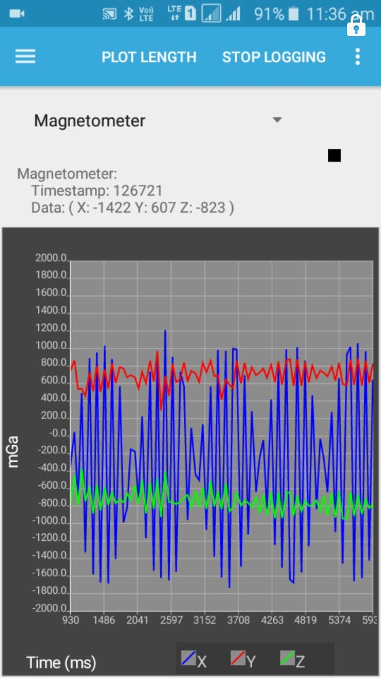 Vibrational level in the magnetometer sensor.