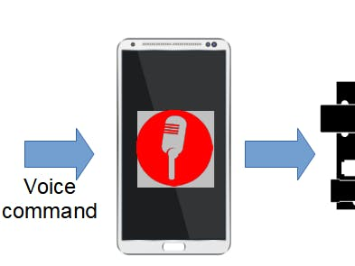 How to Use Voice to Control and Integrate ESP8266 & Android