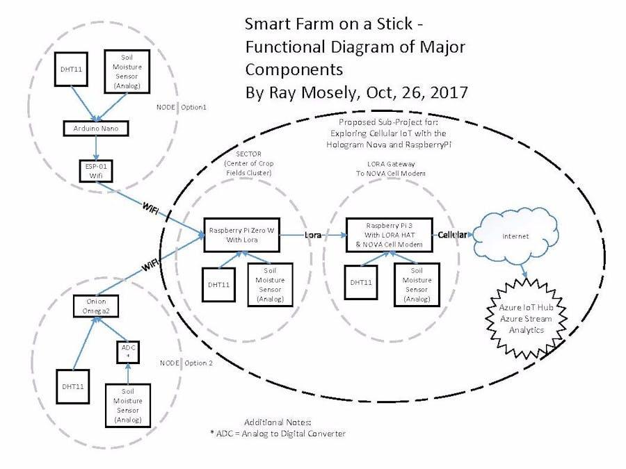 Smart Farm on a Stick