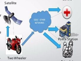 Design of accident detection and alert system for motor cycles 6 638 d5a3l91ej8