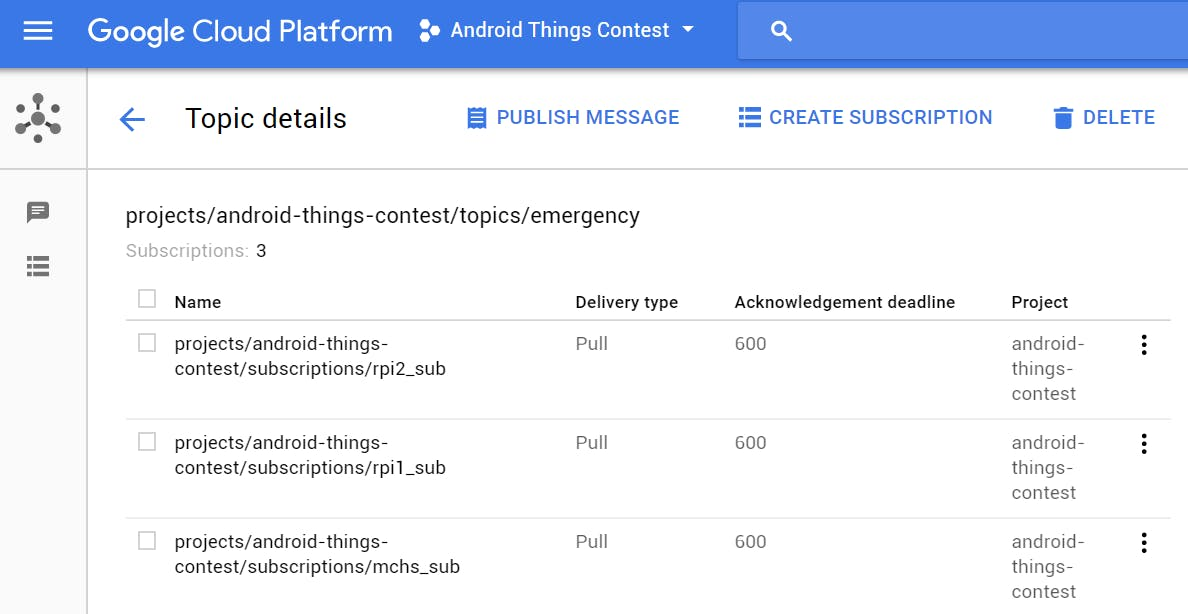 Google Cloud Pub/Sub structure