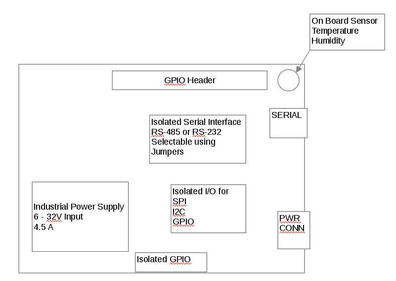 Block diagram of Pi Industrial Hat.