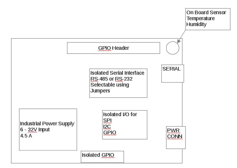 Block diagram of Pi Industrial Hat.