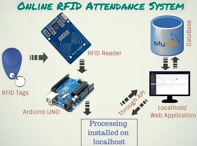 Online Attendance System (Without Ethernet)