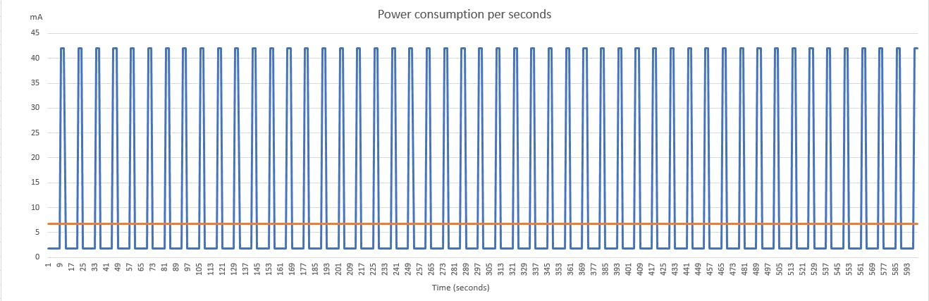 Here is the power consumption if the birds are coming every ten seconds during ten minutes. I also made the hypothesis that the SigFox module is powered on during 3 seconds.