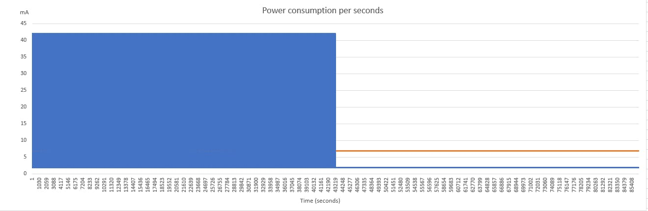 Here is the power consumption for a complete day