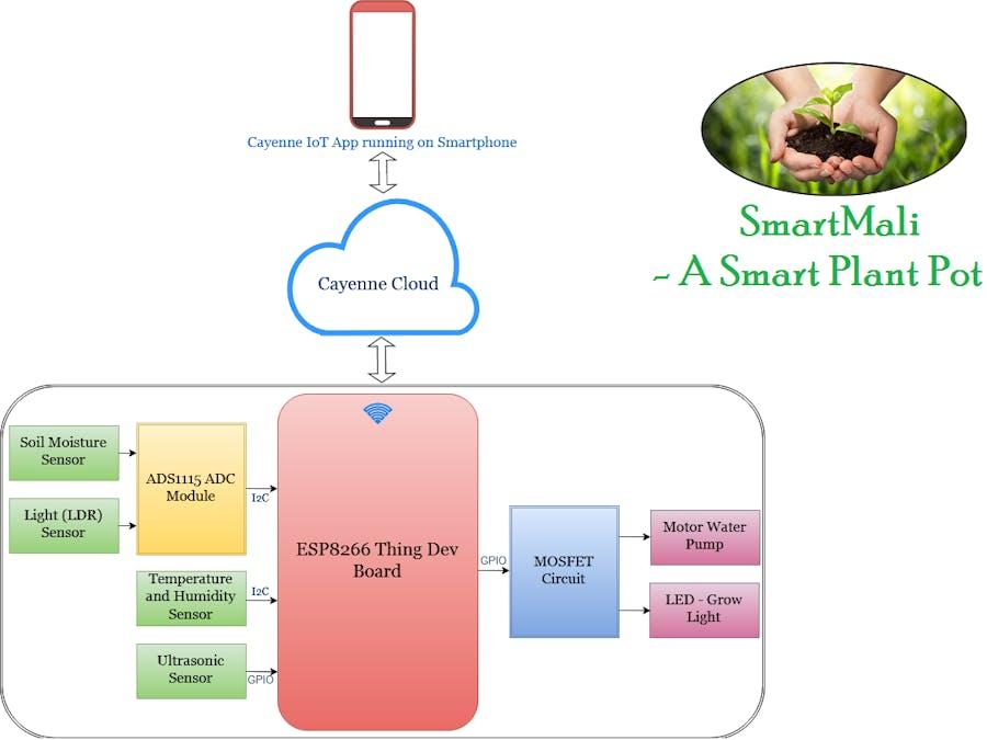 SmartMali - Hackster io