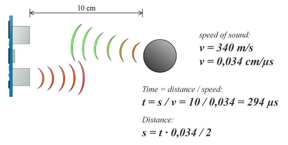 Calculation for distance