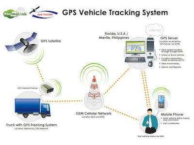 Vehicle Tracking System Using GPS Modem And Send MSG