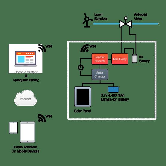 Project diagram.
