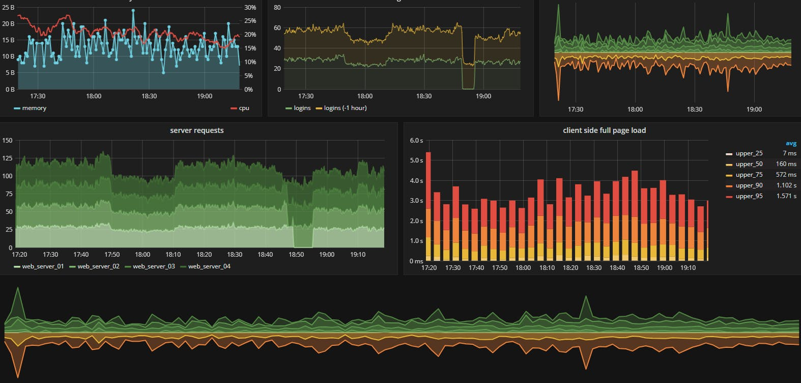 A preview of Grafana (courtesy of Grafan demo site)