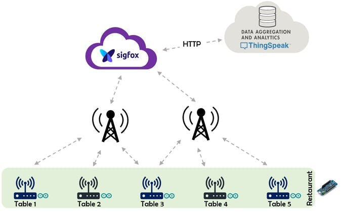 Network architecture: different Fox Advisors connected via Sigfox to ThingSpeak IoT cloud