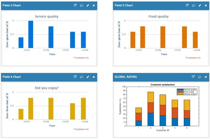 ThingSpeak visualizations (statistics for each customer in Fields 4-6 and global rating in 7)