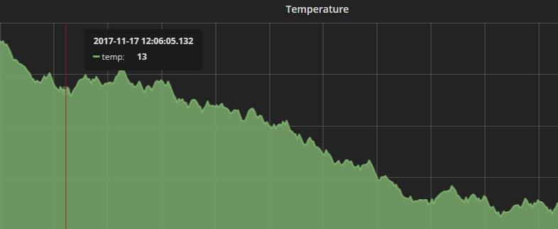 Sample graph for temperature data