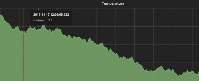 Sample graph for temperature data