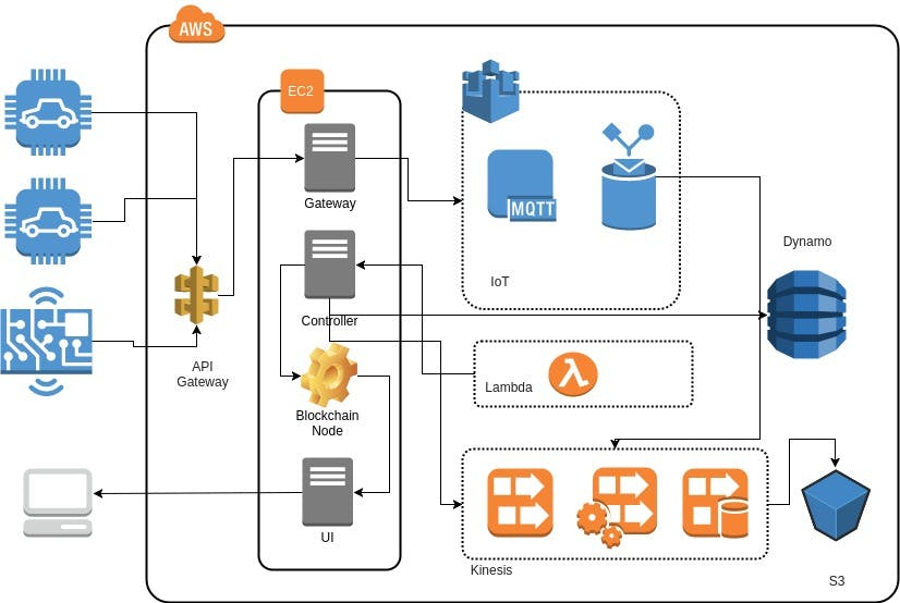 Decentralized Fleet Tracking With Blockchain