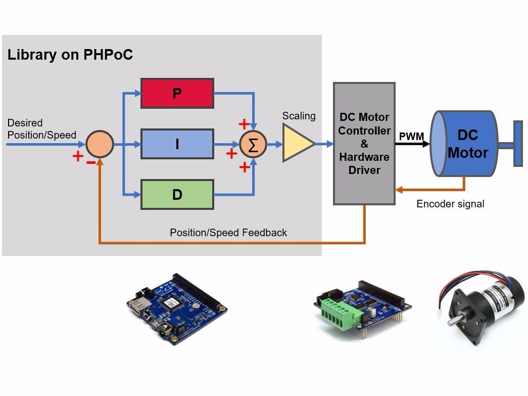 pid controller auto tuning library and example for dc motor rh hackster io