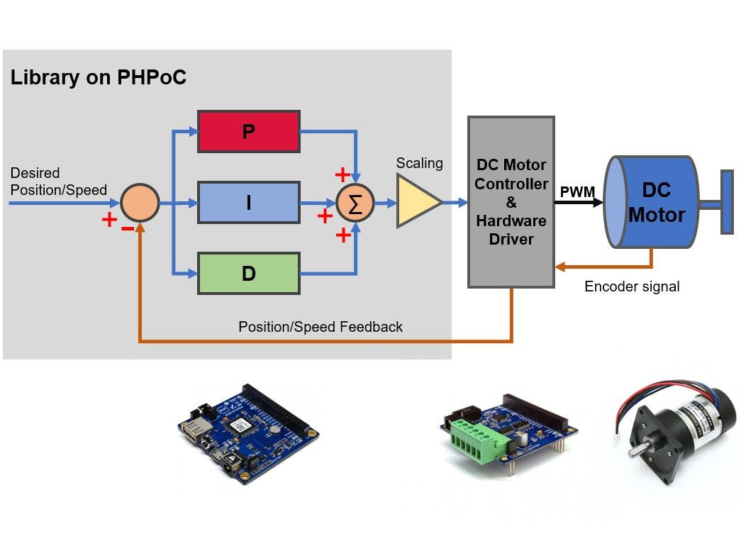 Pid Controller Auto Tuning Library And Example For Dc Motor Driving Circuit Motorcontrol Controlcircuit