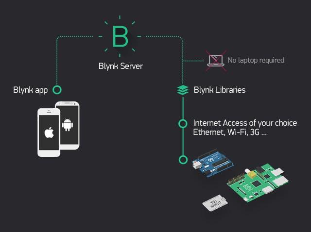 Diagram of how Blynk App works.