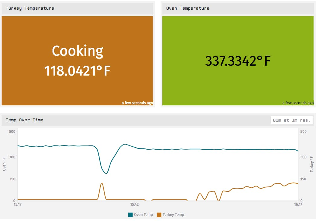 Cooking data from my Thanksgiving Day turkey