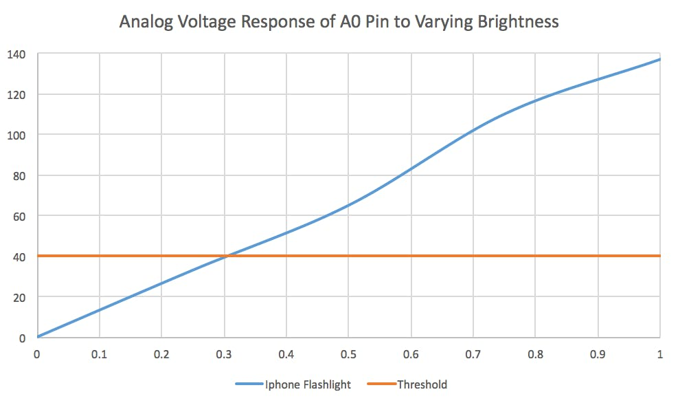 Graph of Analog Voltage Response of A0 Pin to Varying Brightness