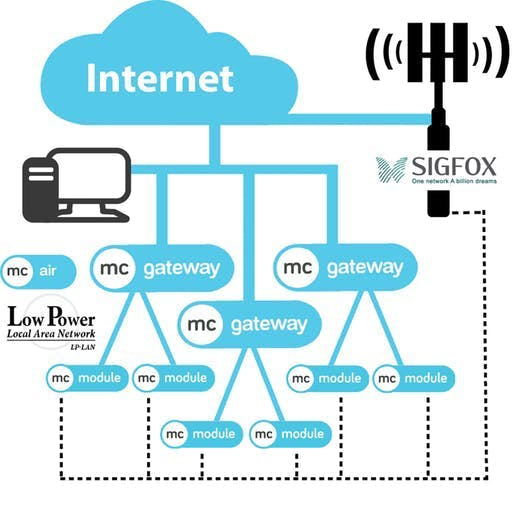 You can use mcAir and SIGFOX in tandem