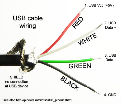 Cut off the microUSB end of a MicroB to USB connector