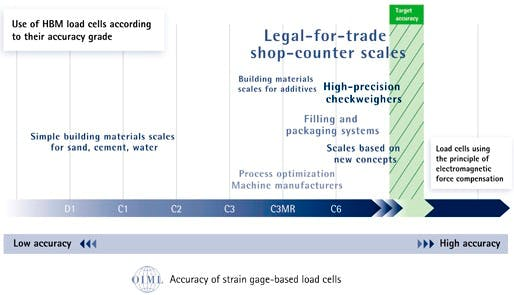 Load Cell Classification