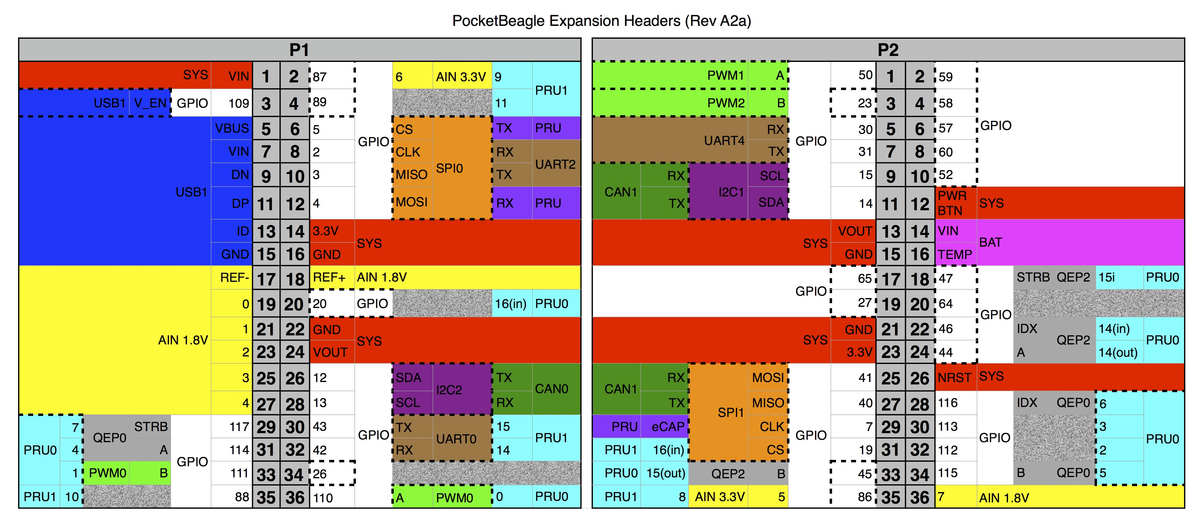 Pinout diagram of the PocketBeagle's headers. USB=blue, Power=yellow, GPIO=white, PRU=cyan, SPI=orange, UART=brown, and other colors are miscellaneous.