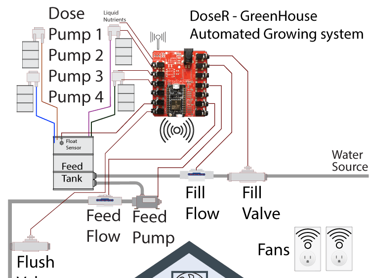 growing automation, reservoir controller