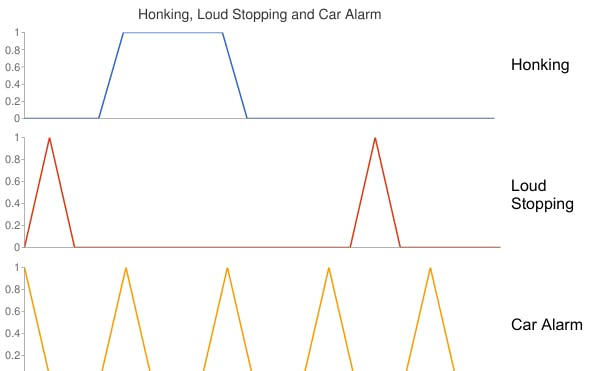 Honking is a sustained noise for a period of time, Loud Stopping is an infrequent noise, Car Alarm is a frequent noise