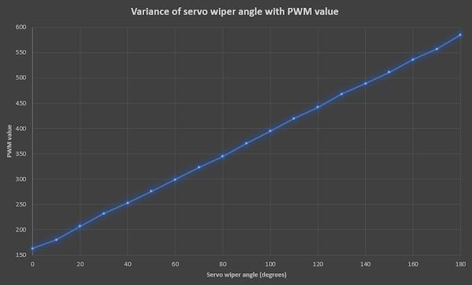 Calibrating My Servos - Arduino Project Hub